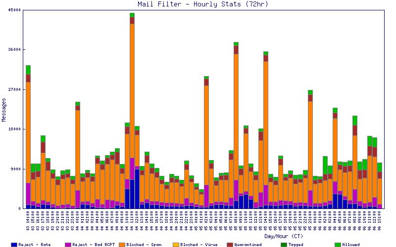 Graph of spam traffic over the previous 72 hours